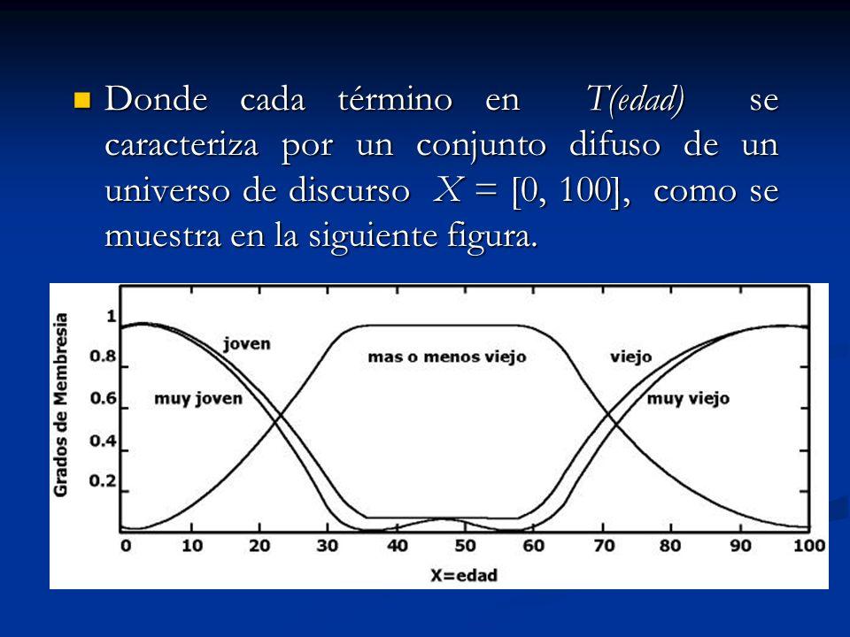 Donde cada término en T(edad) se caracteriza por un conjunto difuso de un universo de discurso X = [0, 100], como se muestra en la siguiente figura.